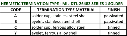 Hermetic Termination Type MIL-DTL-26482 Series 1 Solder