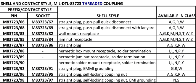 MIL-DTL-83723 threaded coupling