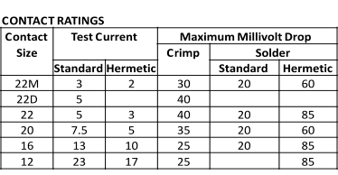 38999 series iii contact rating table