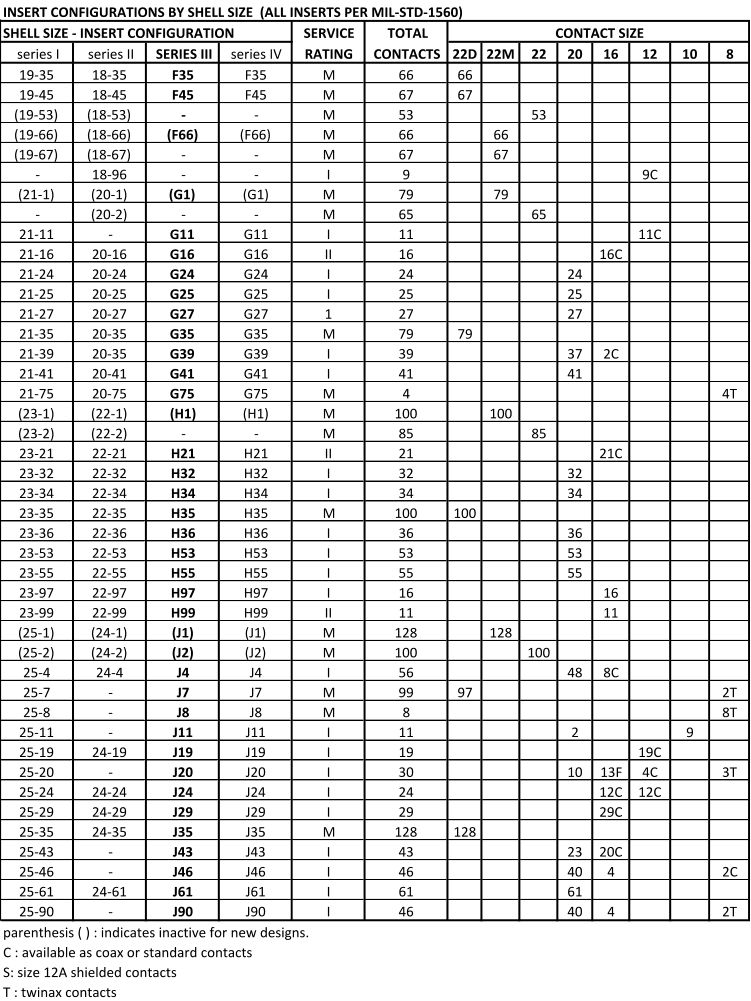 38999 series iii insert configuration table