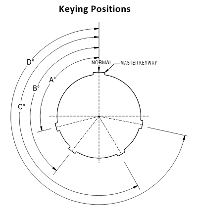 d38999 III keying positions